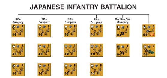 Japanese Infantry Battalion wire diagram