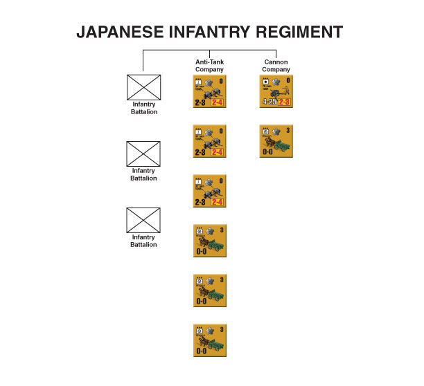 Japanese infantry regiment wire diagram